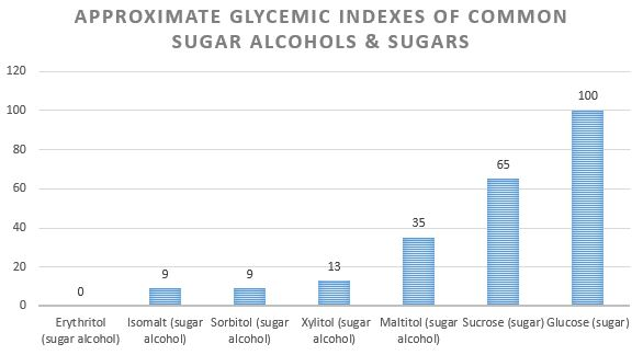 how does glycerin figure in a keto diet